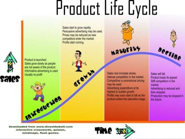 smartphone product life cycle Start studying mkt3013 practice 2 learn vocabulary, terms, and more based on this description, the tv show was in what stage of its product life cycle primary whose share was 41 percent which stage of the product life cycle are smartphones like the iphone 5c in maturity stage.