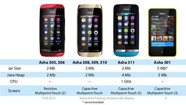 Nokia New Asha Platform Developer Training