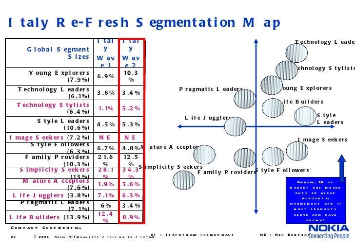 Market segmentation of nokia
