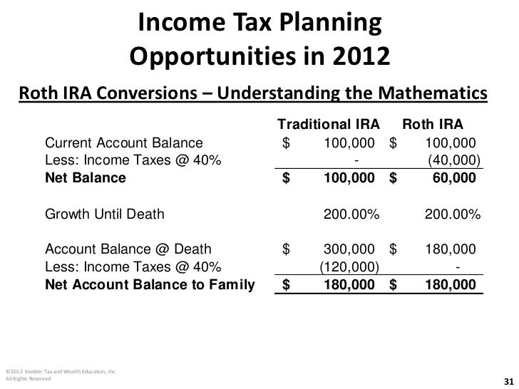 Trade options in roth ira account