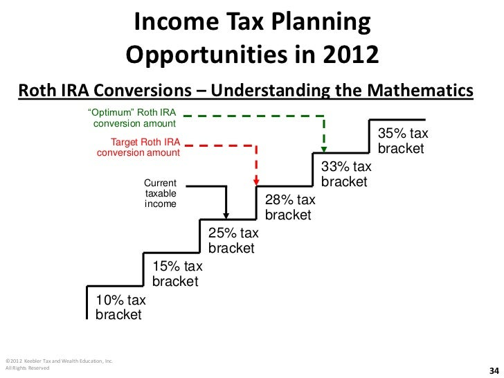 Tax strategies for exercising stock options