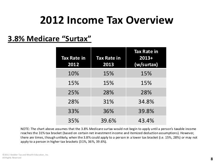 bob keebler sample presentation income estate tax strategies for rh slideshare net Income Tax Signs Income Tax Forms