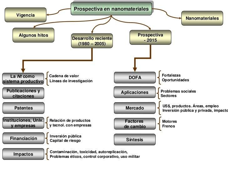 Prospectiva en nanomateriales                                    Prospectiva en nanomateriales      Vigencia              ...