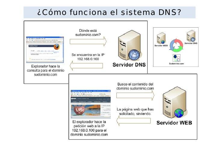 Nombre de dominio for Consul dns server