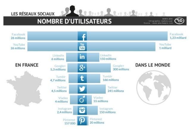 Nombre d'utilisateurs des réseaux sociaux en France et dans le monde - Mars 2014