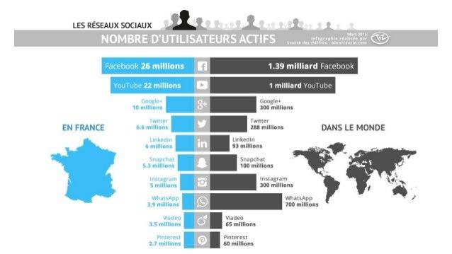 Nombre d'utilisateurs des réseaux sociaux en France et dans le monde - Mars 2015