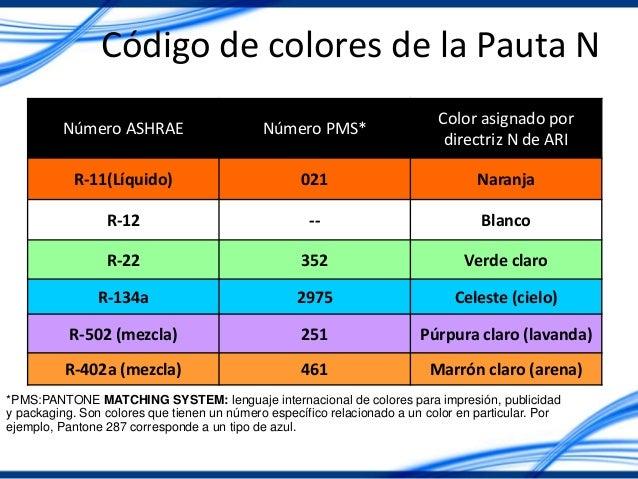 Código de colores de la Pauta N Número ASHRAE Número PMS* Color asignado por directriz N de ARI R-11(Líquido) 021 Naranja ...