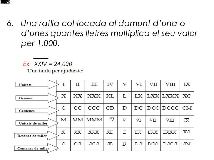 """Resultat d'imatges per a """"nombres romans"""""""