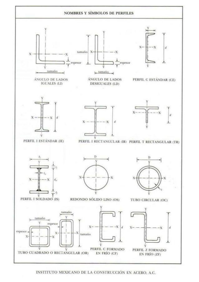 Nombres y simbolos de perfiles estructurales de acero