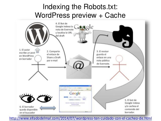Indexing the Robots.txt:  WordPress preview + Cache  http://www.elladodelmal.com/2014/07/wordpress-ten-cuidado-con-el-cach...