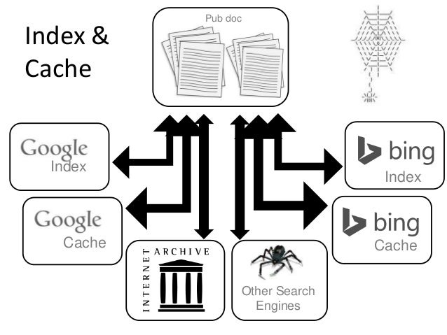 Index  Cache  Index  Cache  Other Search  Engines  Pub doc  Index &  Cache