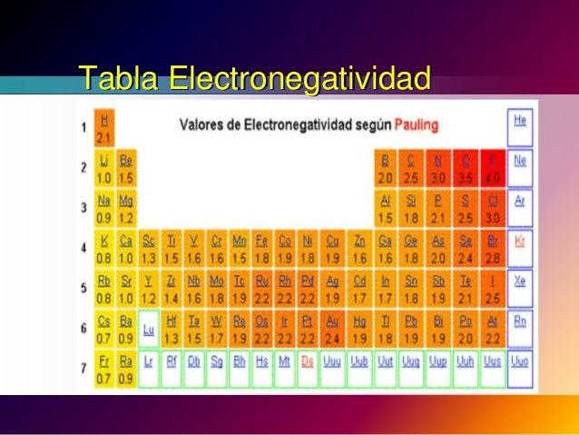 propiedades de la tabla periodica quimica - Tabla Periodica De Los Elementos Quimicos Con Electronegatividad