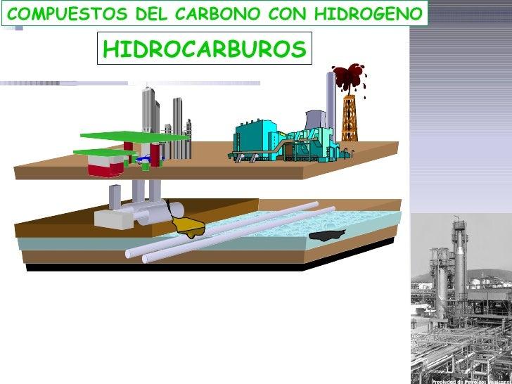 COMPUESTOS DEL CARBONO CON HIDROGENO        HIDROCARBUROS