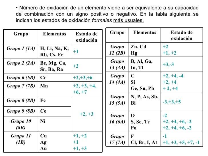 tabla periodica de los elementos estados de oxidacion images tabla periodica en estado de oxidacion gallery - Tabla Periodica De Los Elementos Quimicos Estado De Oxidacion