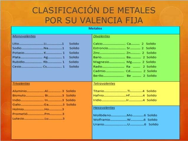 clasificacin de metales por su valencia fija - Tabla Periodica Valencias Metales Y No Metales
