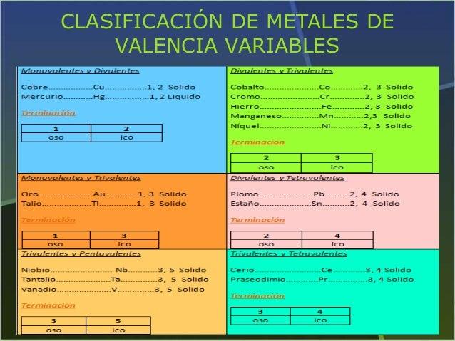 Clasificacion de metales por su valencia fija cluber clasificacin de metales de valencia variables urtaz Choice Image