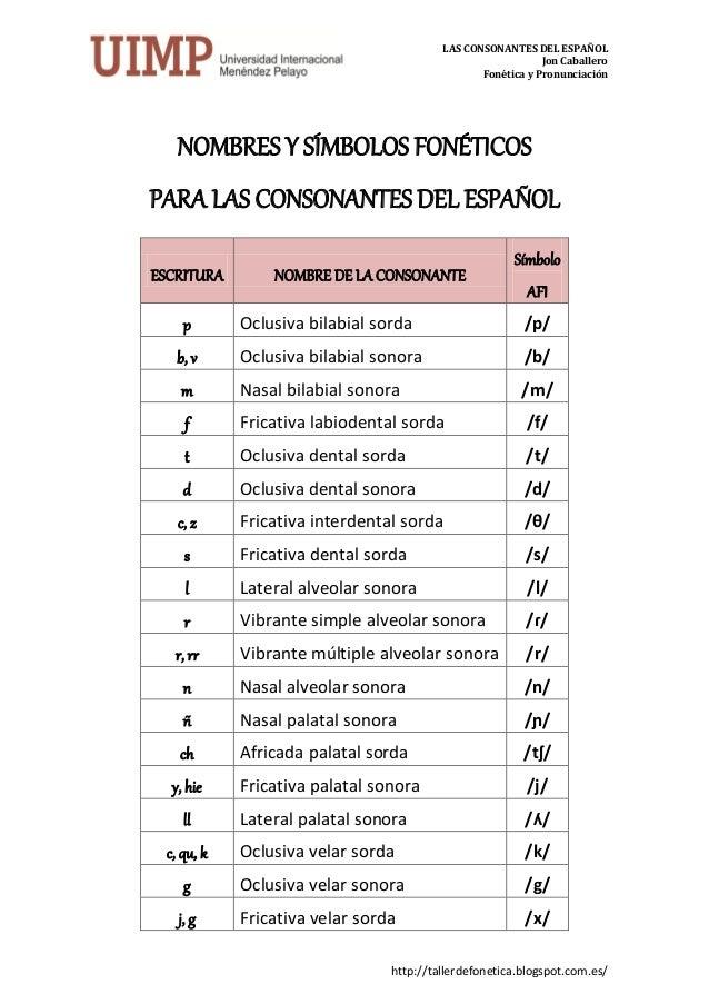Nombre y símbolos de las consonantes del español