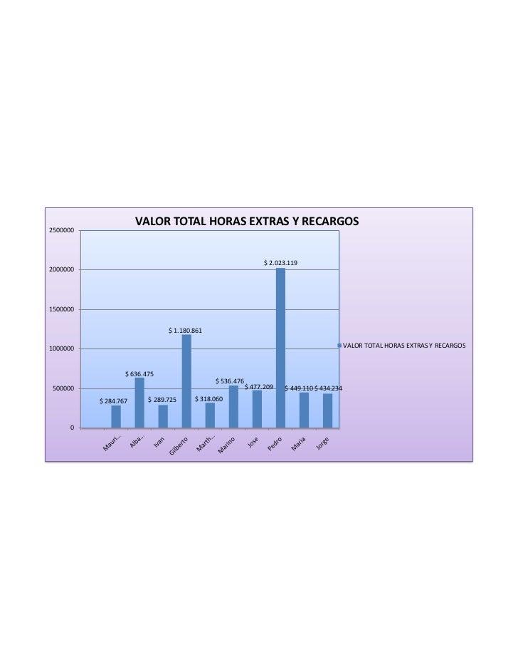 VALOR TOTAL HORAS EXTRAS Y RECARGOS2500000                                                               $ 2.023.119200000...