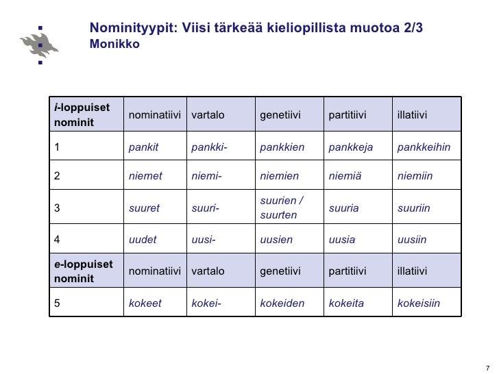 Nominatiivi Genetiivi Partitiivi
