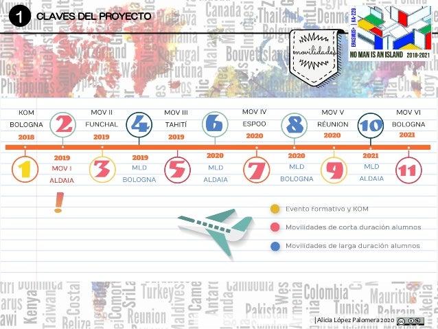 | Alicia López Palomera 2020 1 CLAVES DEL PROYECTO movilidades