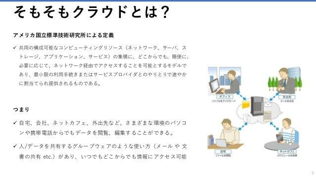 Non-coding! Azure Slide 3