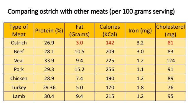mest protein per gram