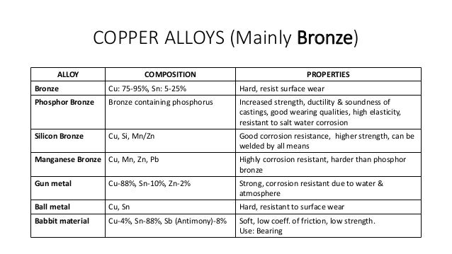copper and zinc composition percentages in Composition of a penny lab pennies are 975% zinc and 25% copper calculate the percent error for your experimental percent composition of zinc 4.