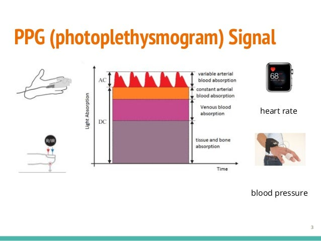 Non-invasive blood glucose measurement using PPG and ECG signals