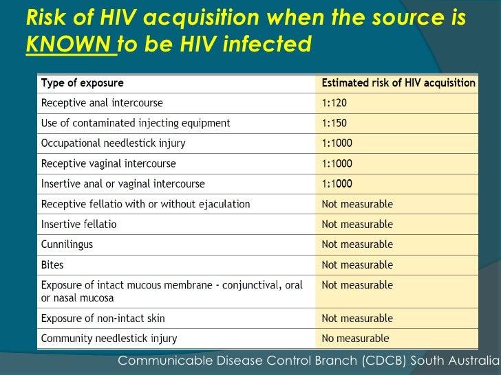 Blowjob hiv risk