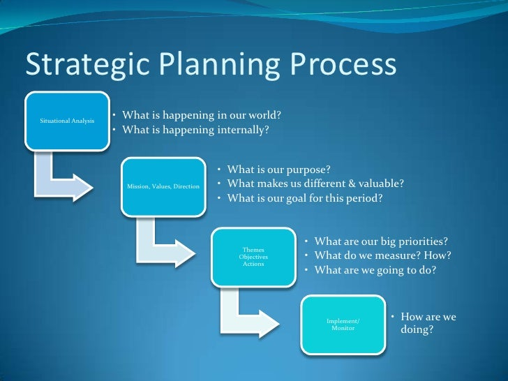 Non profit strategic planning may 22 2012