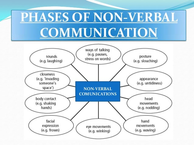 an overview of the use of non verbal expressions for communication Start studying what verbal and non verbal communication strategies can be used to show respect for diversity learn vocabulary, terms, and more with flashcards, games, and other study tools.
