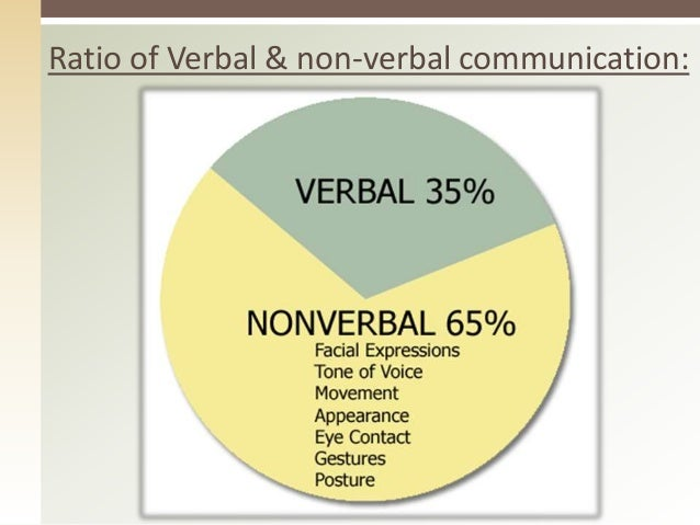 nonverbal comnunications Researchers allan and barbara pease found that 83 percent of communication is  nonverbal, but i wanted to know what impact it had on.