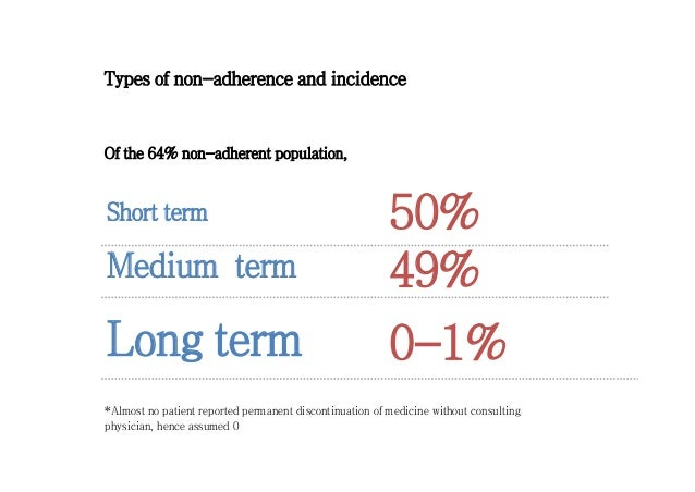 Determinants of Adherence to Diabetes Medications ...