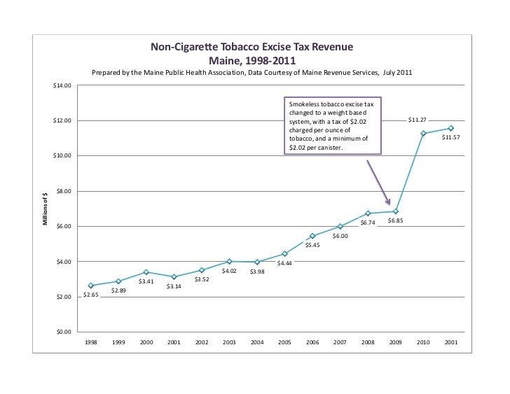 Non-Cigarette Tobacco Excise Tax Revenue                                                        Maine, 1998-2011          ...