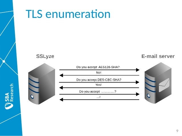 No need for Black Chambers: Testing TLS in the E-Mail