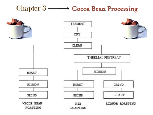 Viscosity Diagram THE SCIENCE OF CHOCOLA...