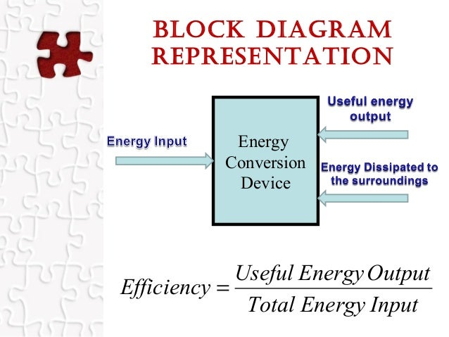 Energy efficiency recent innovation in india in the same 5 block diagram representation energy conversion device inputenergytotal outputenergyuseful efficiency ccuart Choice Image