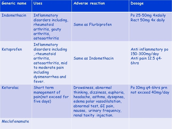 Nonopioid Analgesics