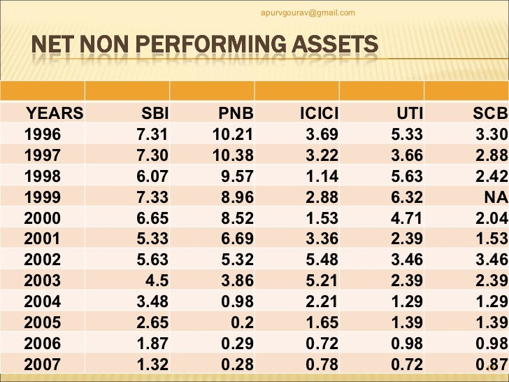 npa in sbi Rajnish kumar, chairman, sbi, expects the gross non-performing assets (gnpas ) of india's largest bank to decline to about ₹1,72,000-1.