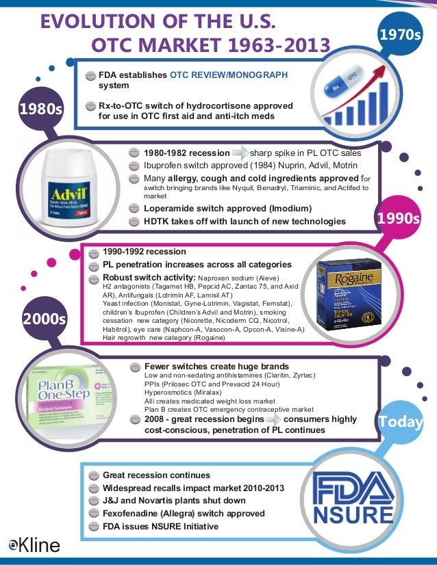 EVOLUTION OF THE U.S. OTC MARKET 1963-2013  1970s  FDA establishes OTC REVIEW/MONOGRAPH system  1980s  Rx-to-OTC switch of...
