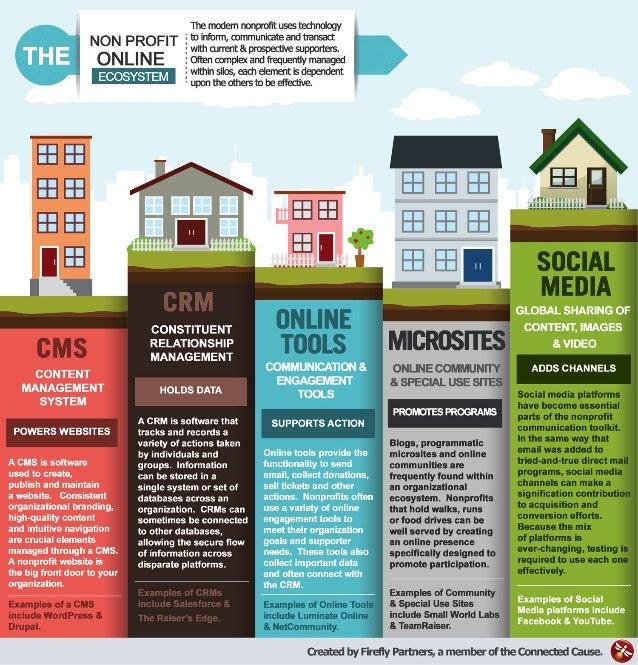 CMS Platform Guide for Nonprofits Infographic