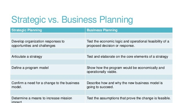 Nonprofit Business Plans
