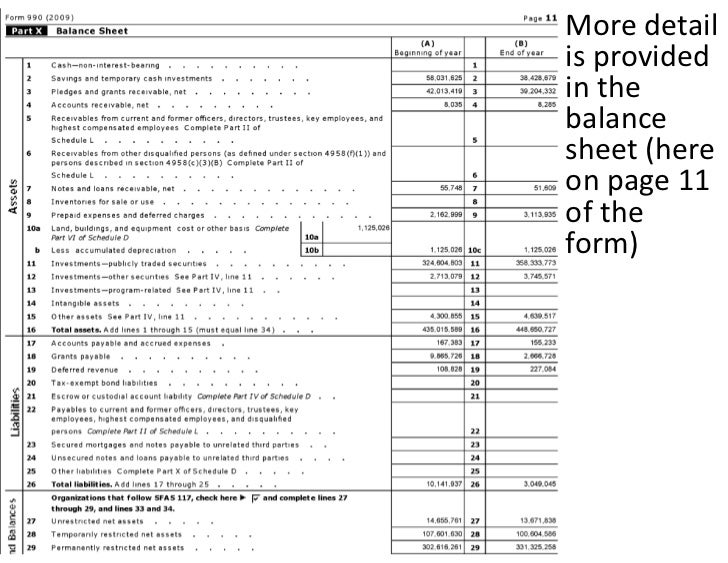 More Detail Is Provided In The Balance Sheet (Here On Page 11 Of The …