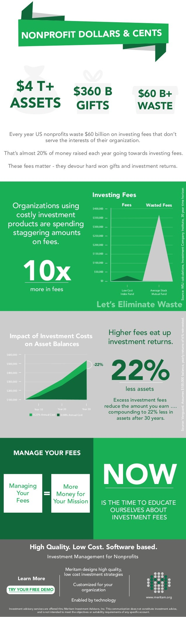 Every year US nonprofits waste $60 billion on investing fees that don't serve the interests of their organization. That's ...
