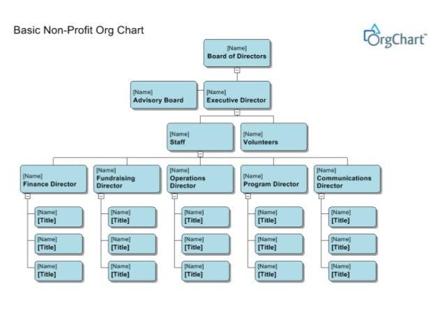 nonprofit organization charts