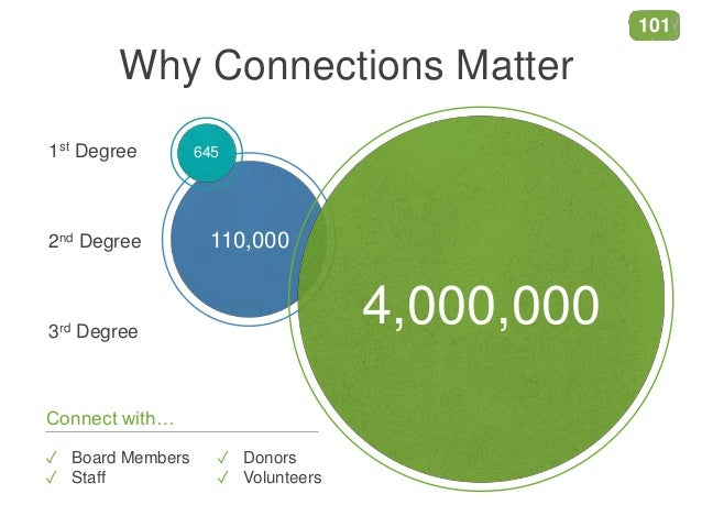 Why Connections Matter 1st Degree 2nd Degree 3rd Degree 110,000 ✓ Board Members ✓ Staff ✓ Donors ✓ Volunteers Connect with...