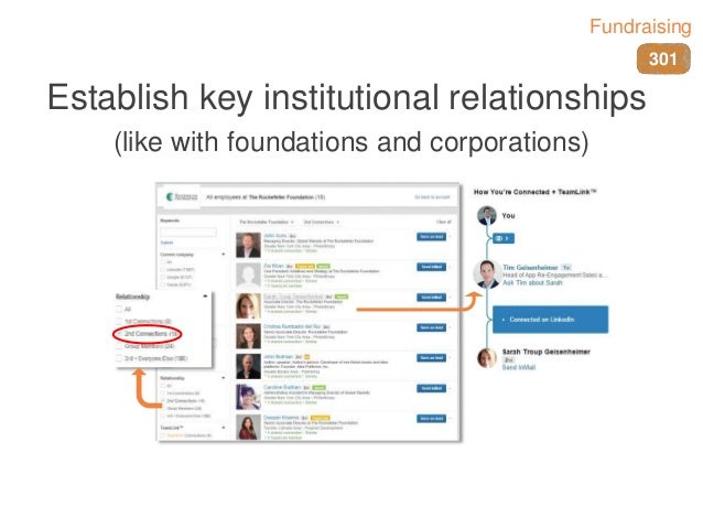 Establish key institutional relationships (like with foundations and corporations) 301 Fundraising