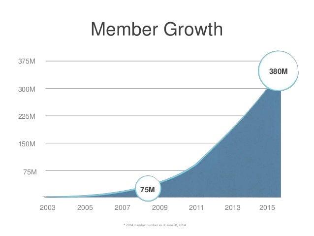 * 2014 member number as of June 30, 2014 Member Growth 375M 300M 225M 150M 75M 2003 2005 2007 2009 2011 2013 75M 380M 2015