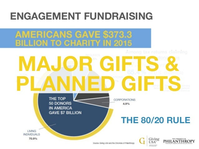 ENGAGEMENT FUNDRAISING DOES THE PYRAMID REALLY EXIST? Legacy Gifts Other Legacy Gifts • Staff • Volunteers • Facebook like...