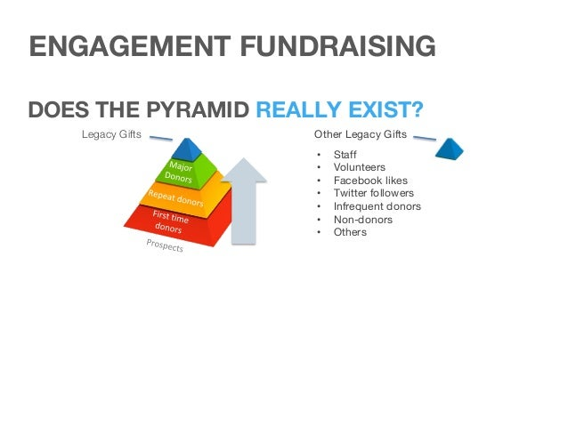 ENGAGEMENT FUNDRAISING PLANNED GIFTS